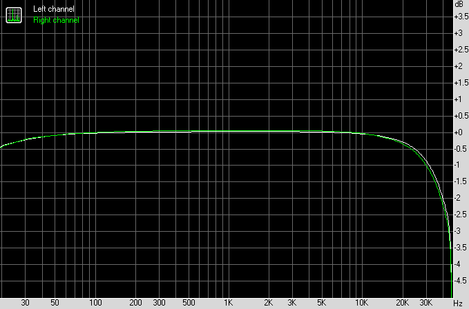naim NA729 NA329 Time-Aligned input buffer frequency response